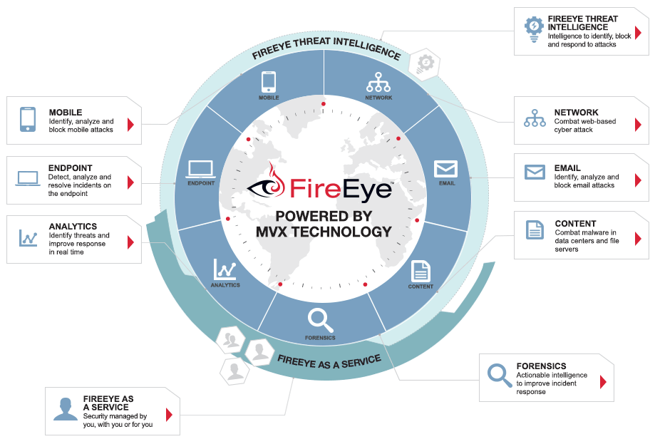 FireEye Products