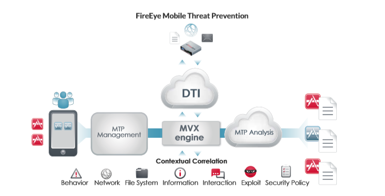 Datasheet-Mobile Threat Prevention structure